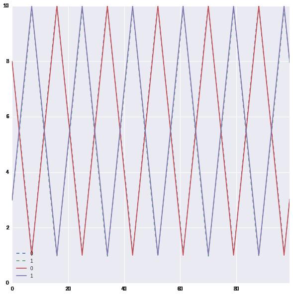 Predicting sequences of vectors (regression) in Keras using